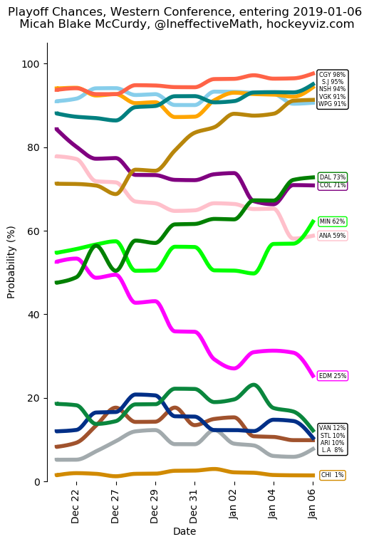 West Playoff Chances entering 2019-01-06