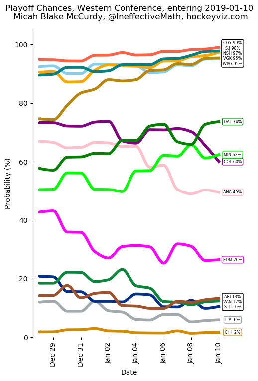 West Playoff Chances entering 2019-01-10