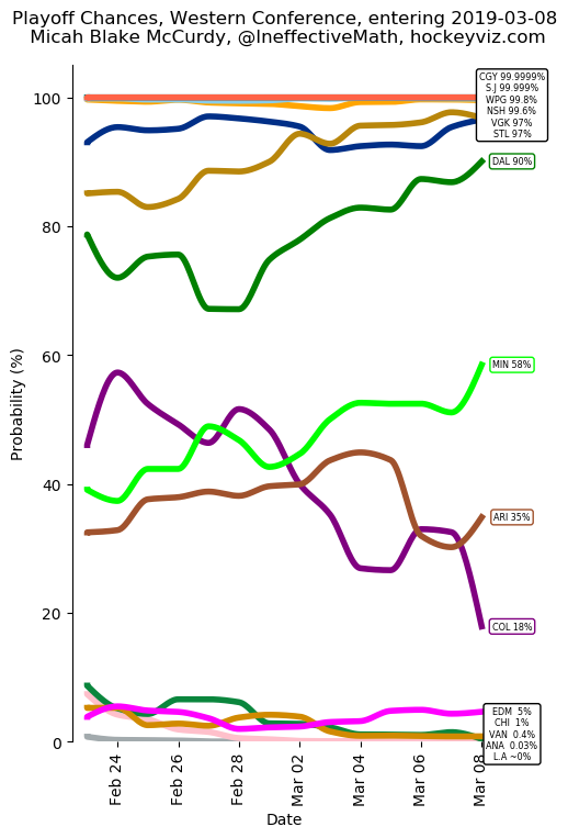 West Playoff Chances entering 2019-03-08