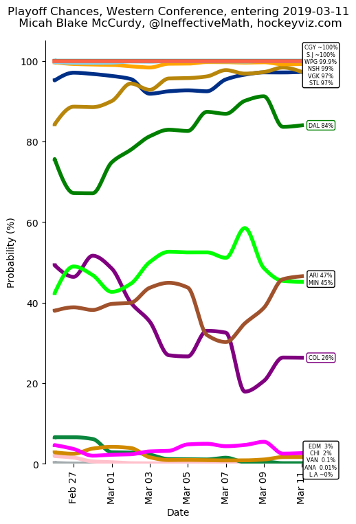 West Playoff Chances entering 2019-03-11
