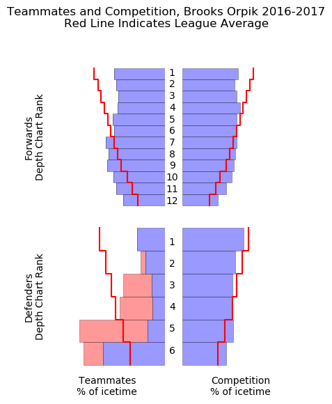competition between chara aspera and p Chara contract makes perfect he plays the most among their defensemen against the highest quality of competition at 5 between roman josi of the nashville.